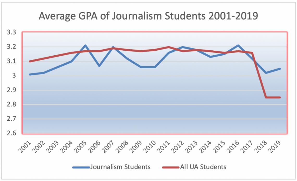 Average GPA of journalism student graphed