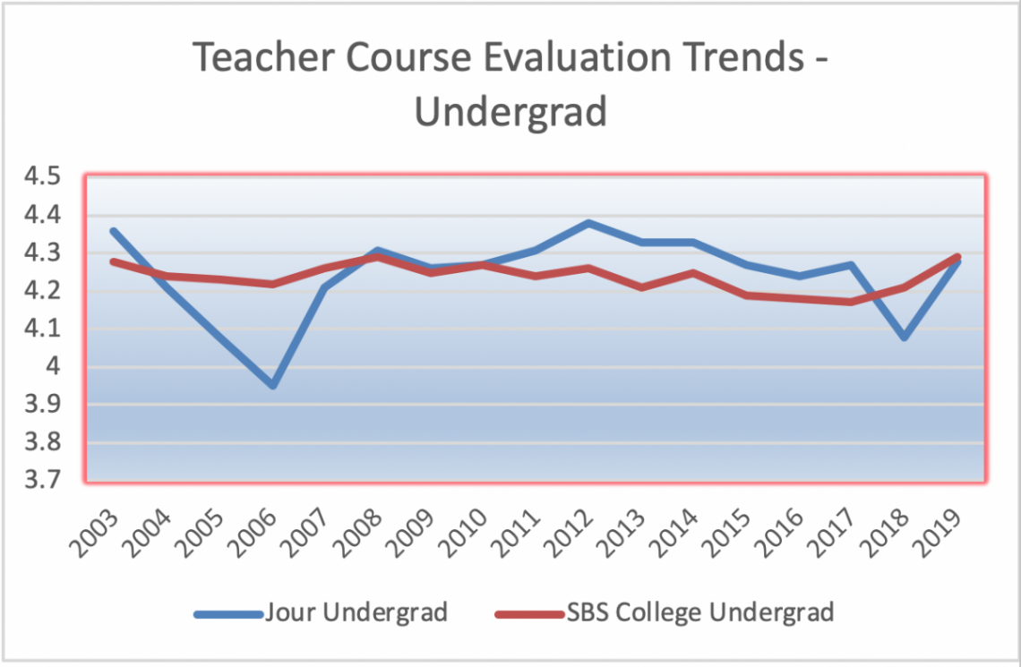chart of teacher evaluation ratings