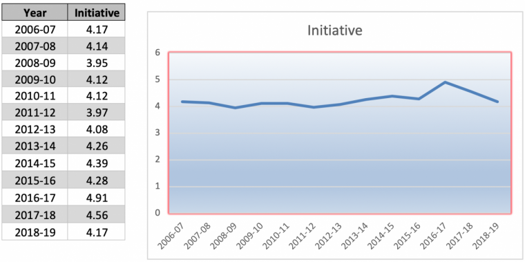 Initiative scores over time