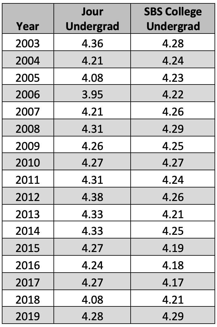 table of teacher ratings over time